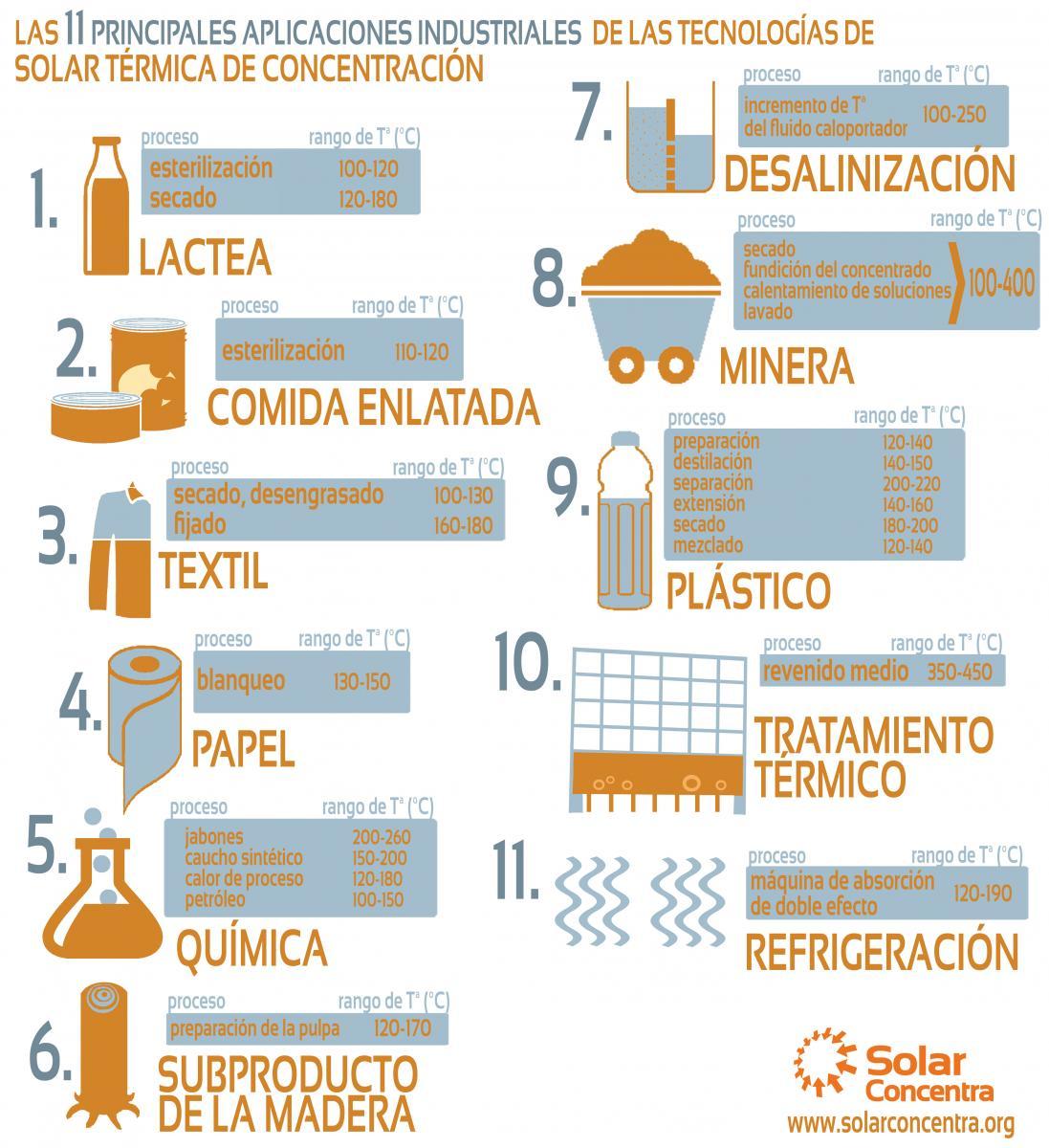 Infografía aplicaciones industriales MT_Solar Concentra